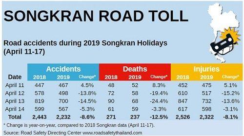 Thái Lan: 237 người chết và hàng ngàn người bị thương trong lễ Songkran 2019 - Ảnh 1