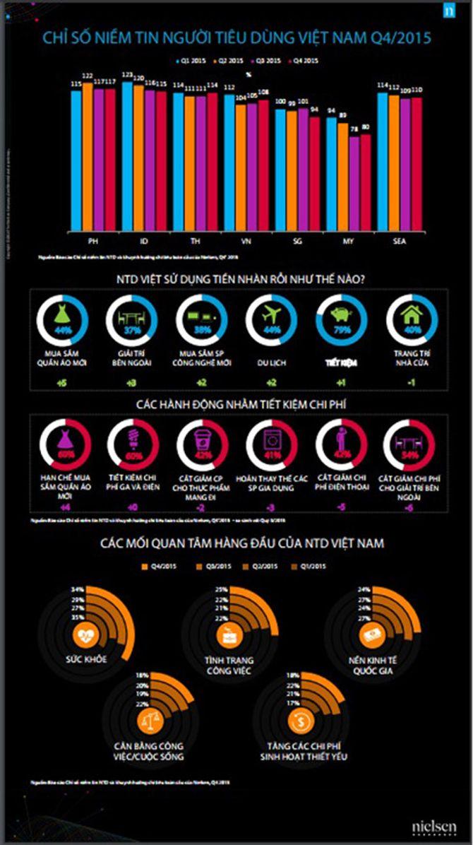 Các ưu tiên của người tiêu dùng Việt đang dần thay đổi - Ảnh 1