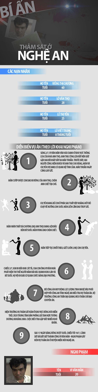 infographic: dien bien vu tham sat 4 nguoi o nghe an - 1
