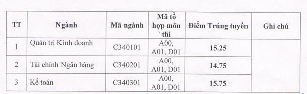 Điểm chuẩn Đại học Công Đoàn năm 2015 - Ảnh 3