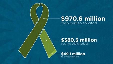 Khuất tất động trời trong các tổ chức từ thiện ở Hoa Kỳ - Ảnh 1