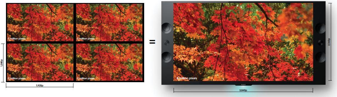 Giải mã sức hút của thế hệ TV 4K mới từ Sony - Ảnh 1