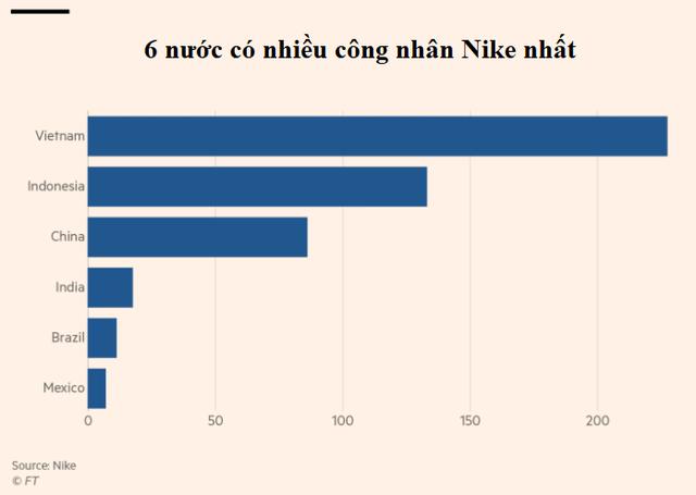 Robot ở nhà máy giày Nike và mối đe dọa treo trên đầu những lao động giá rẻ ở châu Á - Ảnh 4