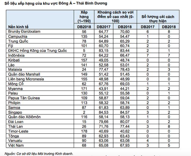 Môi trường kinh doanh Việt Nam bật tăng 14 bậc - Ảnh 1