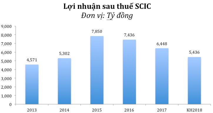 Sếp SCIC thu nhập 800 triệu, bị trừ lương nếu kinh doanh kém - Ảnh 2