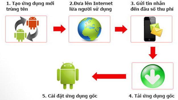 """Người dùng smartphone bị """"móc túi"""" 3,9 tỉ đồng/ngày - Ảnh 1"""