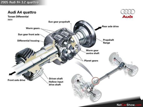 Đôi nét về công nghệ huyền thoại Audi Quattro - Ảnh 4