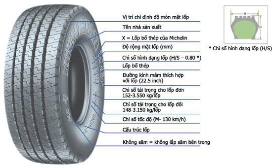 Những thông tin cơ bản về lốp xe SUV và Pickup? - Ảnh 3