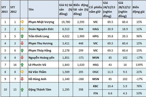 """Lê Phước Vũ và """"bước nhảy thần kỳ"""" vào top 10 tỷ phú - Ảnh 2"""