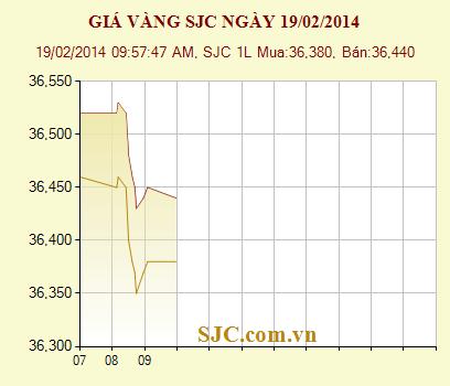 Giá vàng trong nước ngày 19/2: Tiếp tục điều chỉnh giảm - Ảnh 1
