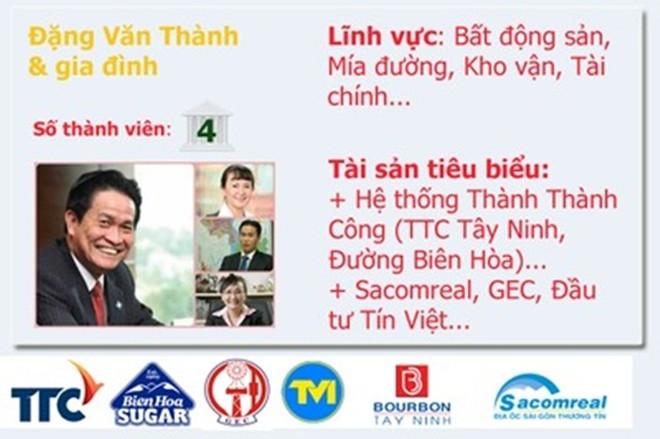 Top 20 gia đình kinh doanh hàng đầu Việt Nam  - Ảnh 10