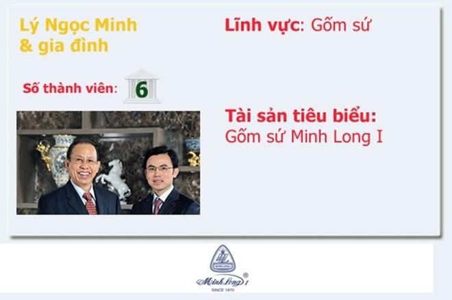 Top 20 gia đình kinh doanh hàng đầu Việt Nam  - Ảnh 12