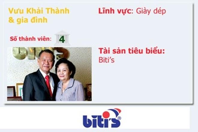 Top 20 gia đình kinh doanh hàng đầu Việt Nam  - Ảnh 18