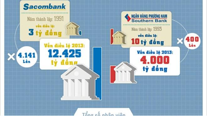 Sáp nhập Sacombank và Southern Bank, bên nào hưởng lợi? - Ảnh 1