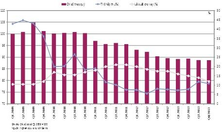 TP. HCM: Giá nhà tiếp tục giảm, giá thuê văn phòng không thay đổi - Ảnh 1