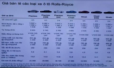 Rolls-Royce có giá từ 17 tỷ tại Việt Nam - Ảnh 2