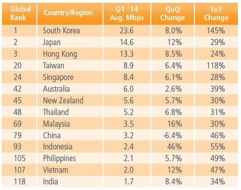 Tốc độ Internet trung bình tại VN thấp nhất khu vực và châu Á - Ảnh 1