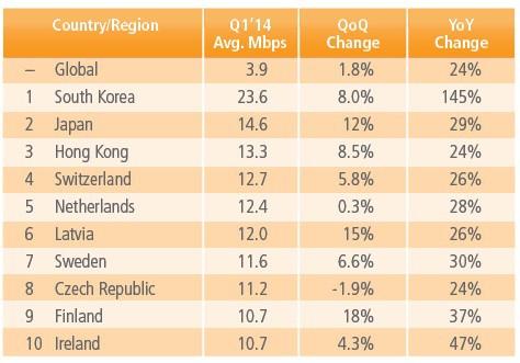 Tốc độ Internet trung bình tại VN thấp nhất khu vực và châu Á - Ảnh 2