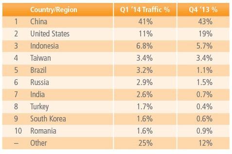 Tốc độ Internet trung bình tại VN thấp nhất khu vực và châu Á - Ảnh 3