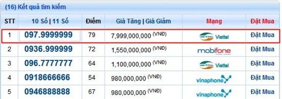 """Sim điện thoại """"thất quý 9"""" giá 8 tỷ đồng xuất hiện tại Việt Nam - Ảnh 1"""