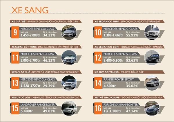 Những mẫu xe ô tô được người Việt yêu thích nhất năm 2014 - Ảnh 2