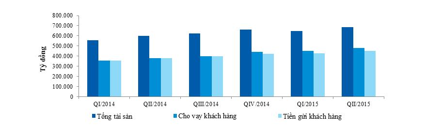 VietinBank vượt khó duy trì tăng trưởng mạnh - Ảnh 1