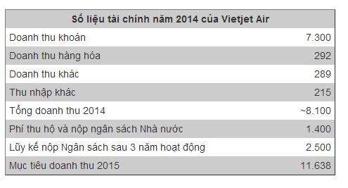 Vietjet Air thu lợi hàng trăm tỷ đồng từ bán mỳ tôm, gấu bông - Ảnh 1