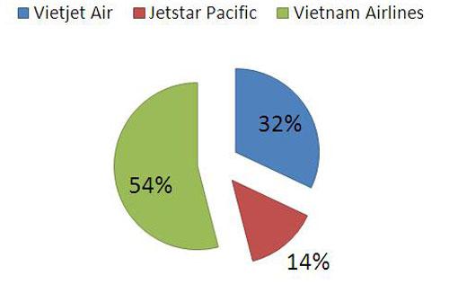 Vietjet Air thu lợi hàng trăm tỷ đồng từ bán mỳ tôm, gấu bông - Ảnh 2