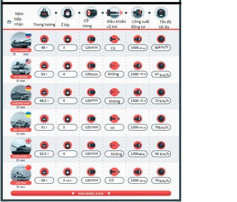 Nguy cơ đụng độ Nga-NATO: T-14 Armata thách thức tất cả - Ảnh 1
