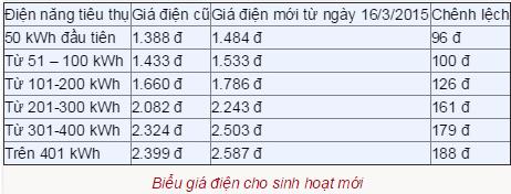 Giá điện tăng 7,5% từ hôm nay 16/3, cách tính giá điện mới - Ảnh 1