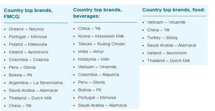 Vinamilk được đánh giá là thương hiệu hàng đầu tại Việt Nam - Ảnh 1