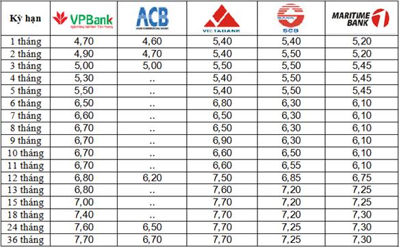 Lãi suất huy động lại tiếp tục được các đại gia ngân hàng điều chỉnh tăng - Ảnh 1