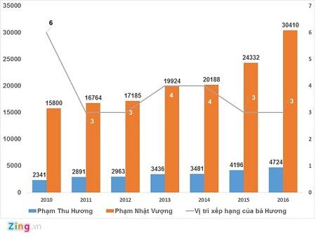 Chân dung bí ẩn của người phụ nữ giàu nhất Việt Nam - Ảnh 2