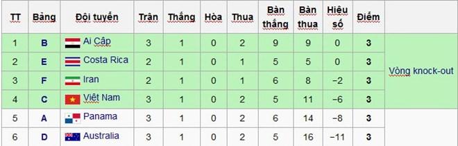 Đội tuyển Futsal Việt Nam lập kỳ tích lần đầu vào vòng 1/8 - Ảnh 2