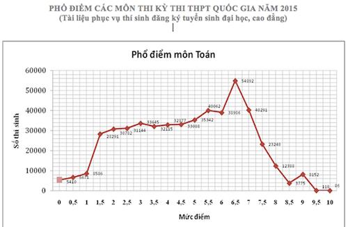 Hơn 68.700 thí sinh trượt tốt nghiệp THPT năm 2015 - Ảnh 2