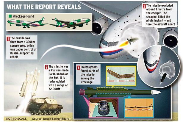 Hành khách máy bay MH17 vẫn sống sót khoảng 90 giây sau vụ nổ - Ảnh 1