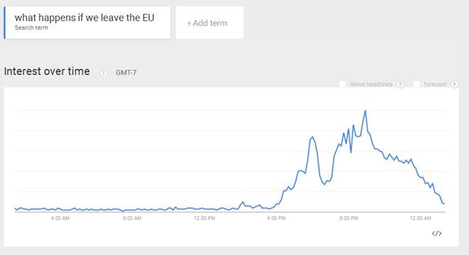 Sau khi rời khỏi EU, người dân Anh tìm gì trên Google? - Ảnh 1