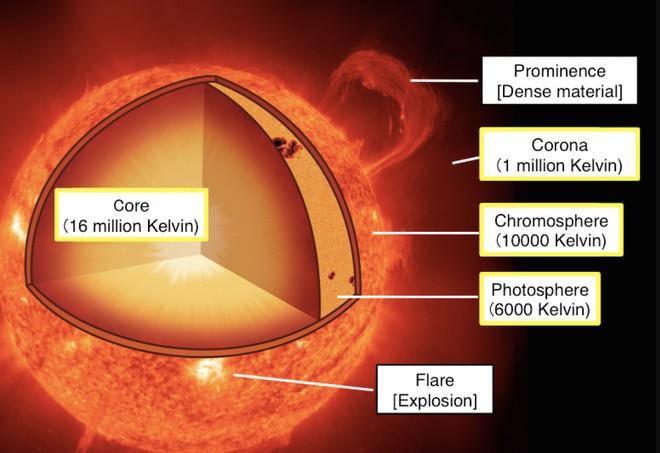 Tại sao bầu khí quyển mặt trời lại có nhiệt độ cao gấp hàng trăm lần so với bề mặt? - Ảnh 1