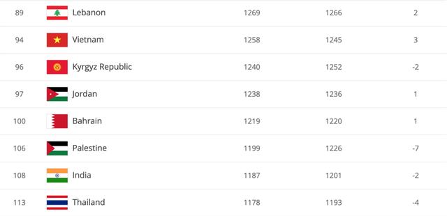 Tuyển Việt Nam thăng bậc lịch sử trên bảng xếp hạng FIFA, người Thái buồn bã vì đội bóng rớt thêm hạng - Ảnh 1