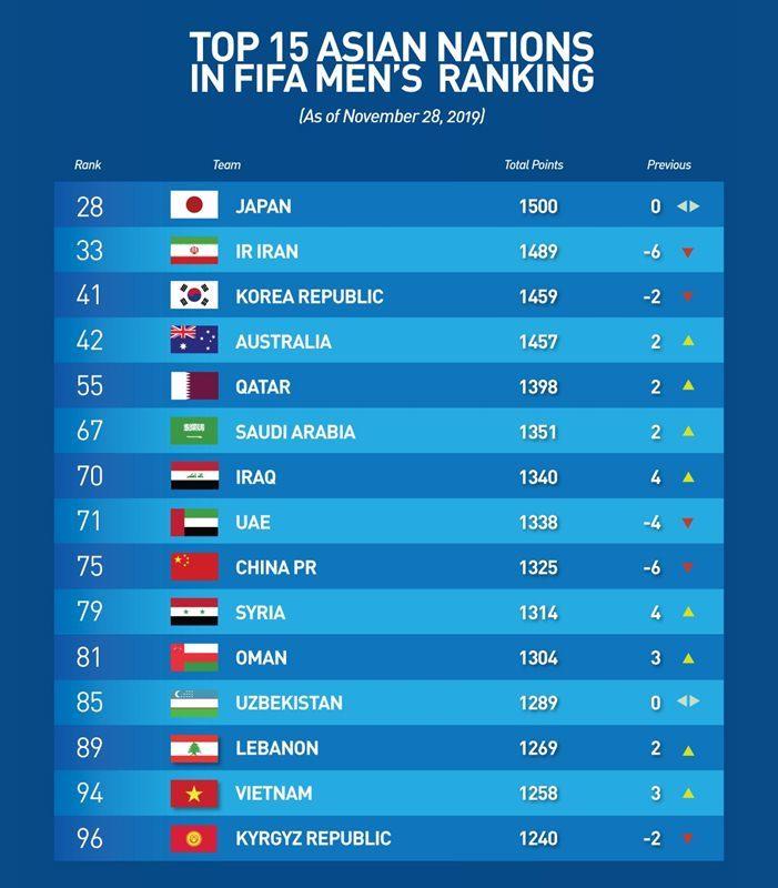 Tuyển Việt Nam thăng bậc lịch sử trên bảng xếp hạng FIFA, người Thái buồn bã vì đội bóng rớt thêm hạng - Ảnh 2