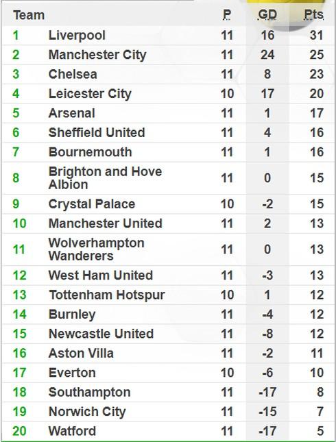 Bảng xếp hạng mới nhất giải Ngoại hạng Anh ngày 3/11 - Ảnh 1