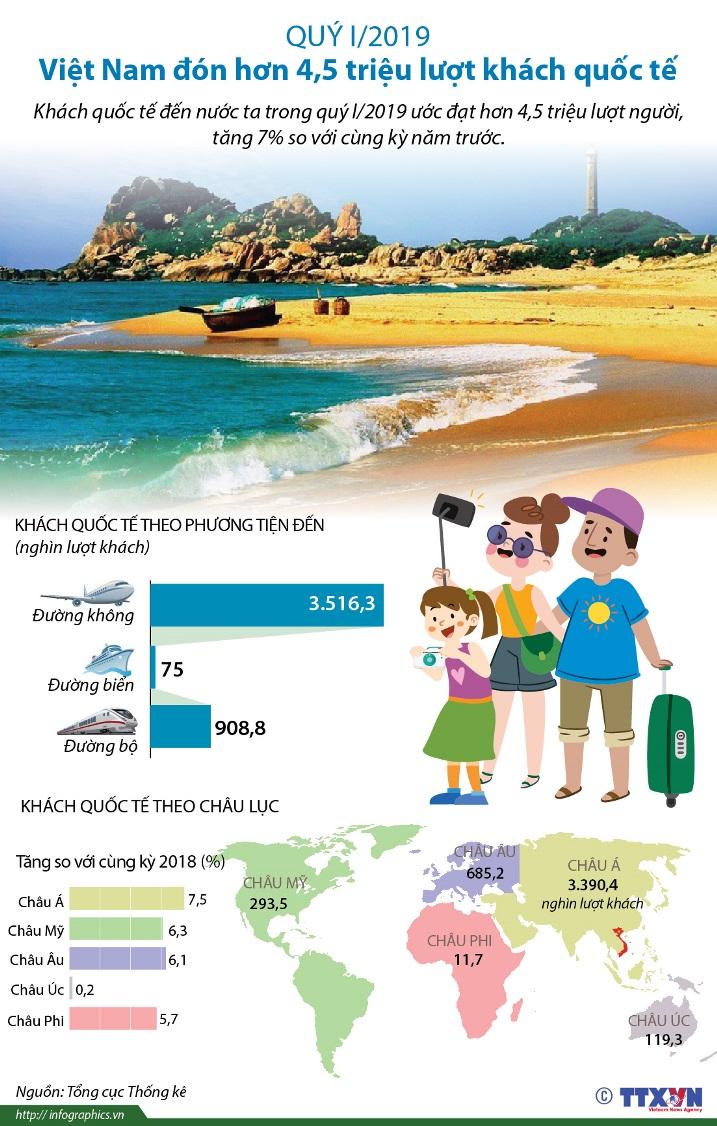 Việt Nam đón hơn 4,5 triệu lượt khách quốc tế trong quý I/2019 - Ảnh 1