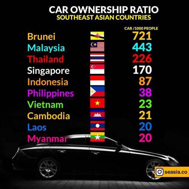 Người Việt có tỷ lệ sở hữu ô tô gần như ít nhất Đông Nam Á - Ảnh 1