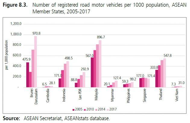 Người Việt có tỷ lệ sở hữu ô tô gần như ít nhất Đông Nam Á - Ảnh 2