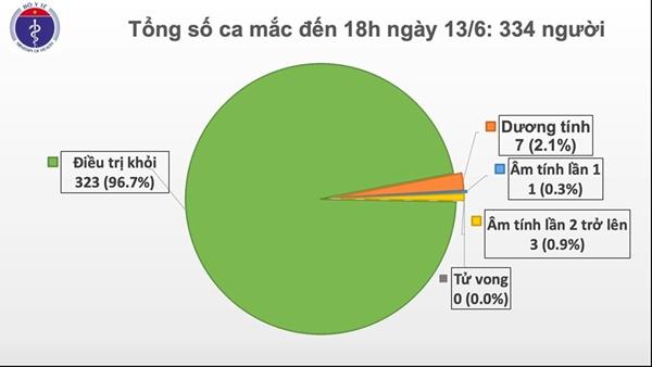 Thêm 1 trường hợp nhập cảnh mắc COVID-19, Việt Nam có 334 ca - Ảnh 2