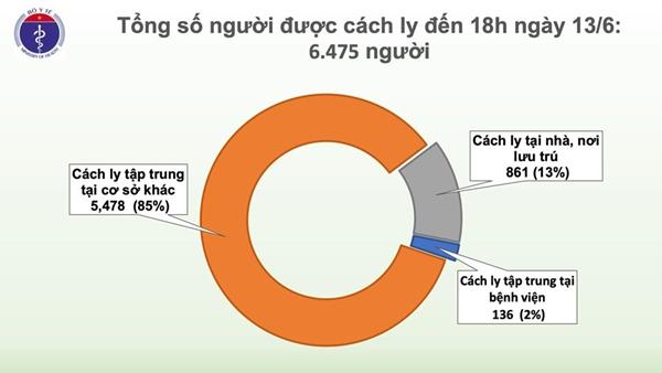 Thêm 1 trường hợp nhập cảnh mắc COVID-19, Việt Nam có 334 ca - Ảnh 4