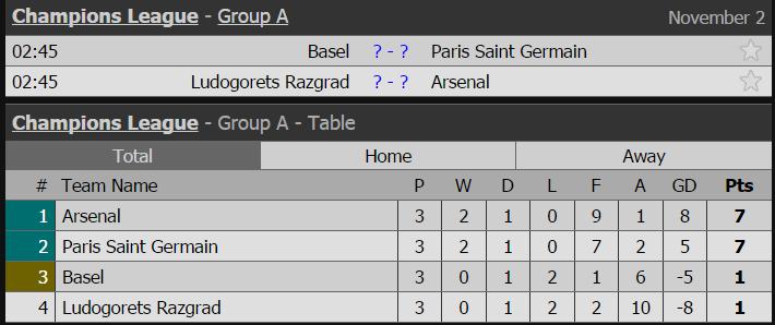 10 CLB có thể đi tiếp sau lượt trận thứ 4 Champions League - Ảnh 1