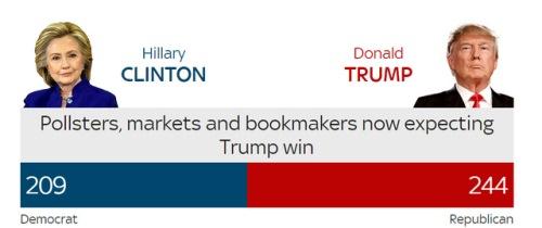 Donald Trump đắc cử Tổng thống Mỹ - Ảnh 6
