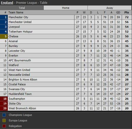 Kết quả bóng đá Ngoại hạng Anh vòng 27: M.U thua sốc, Liverpool áp sát - Ảnh 3