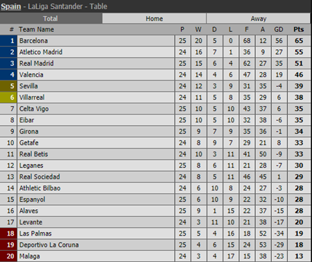 Kết quả vòng 25 La Liga: Real và Barca cùng đại thắng mãn nhãn - Ảnh 4